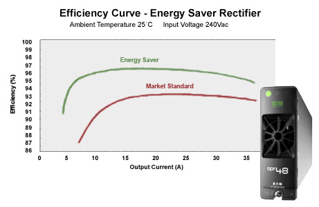 Efficiency Curve - Energy Saver Rectifier